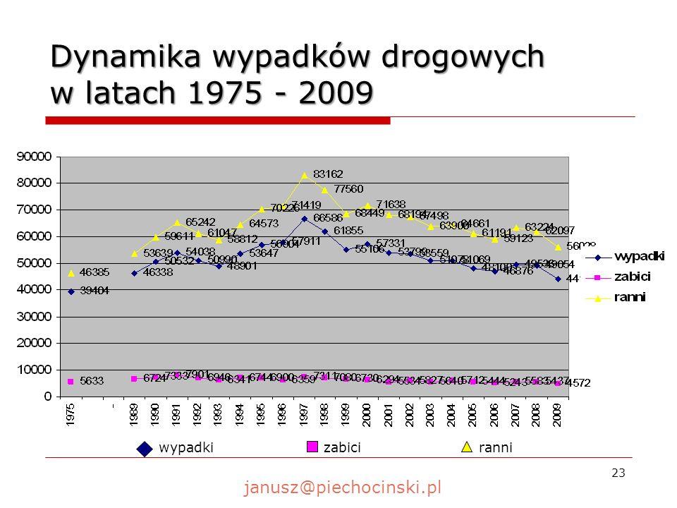 Dynamika wypadków drogowych w latach 1975 - 2009