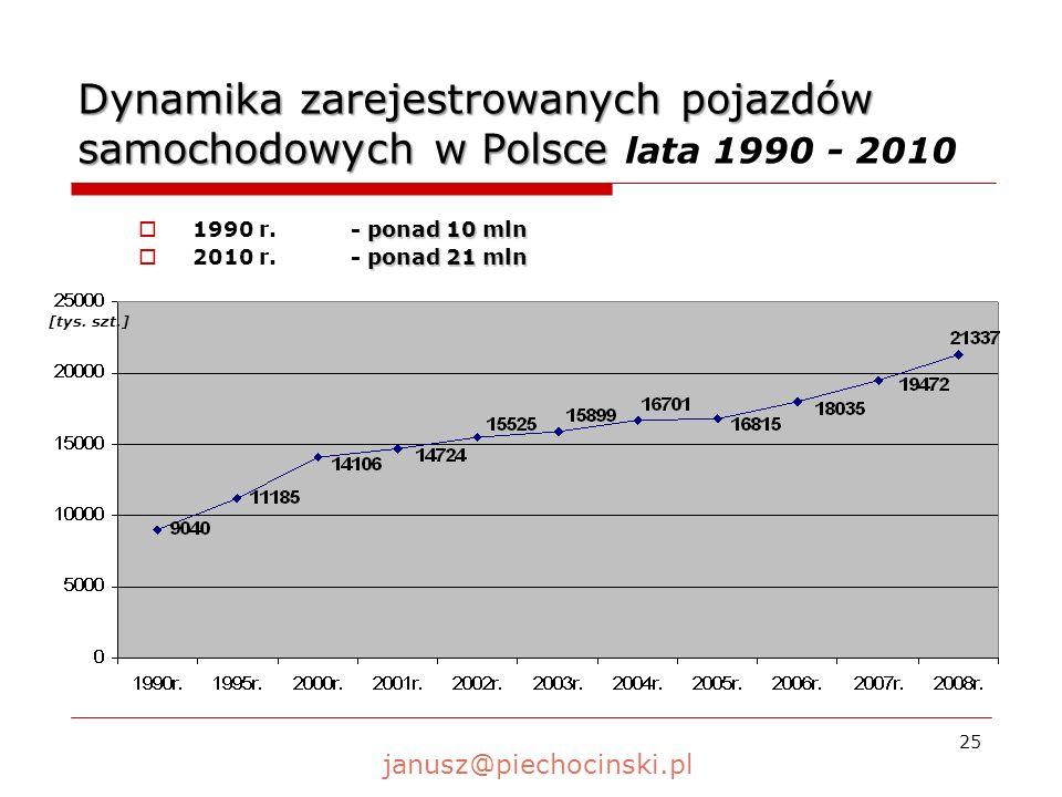 Dynamika zarejestrowanych pojazdów samochodowych w Polsce lata 1990 - 2010