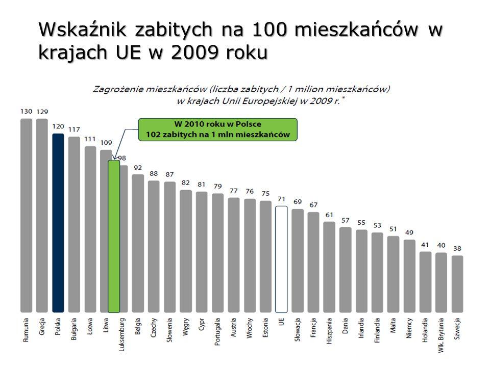 Wskaźnik zabitych na 100 mieszkańców w krajach UE w 2009 roku