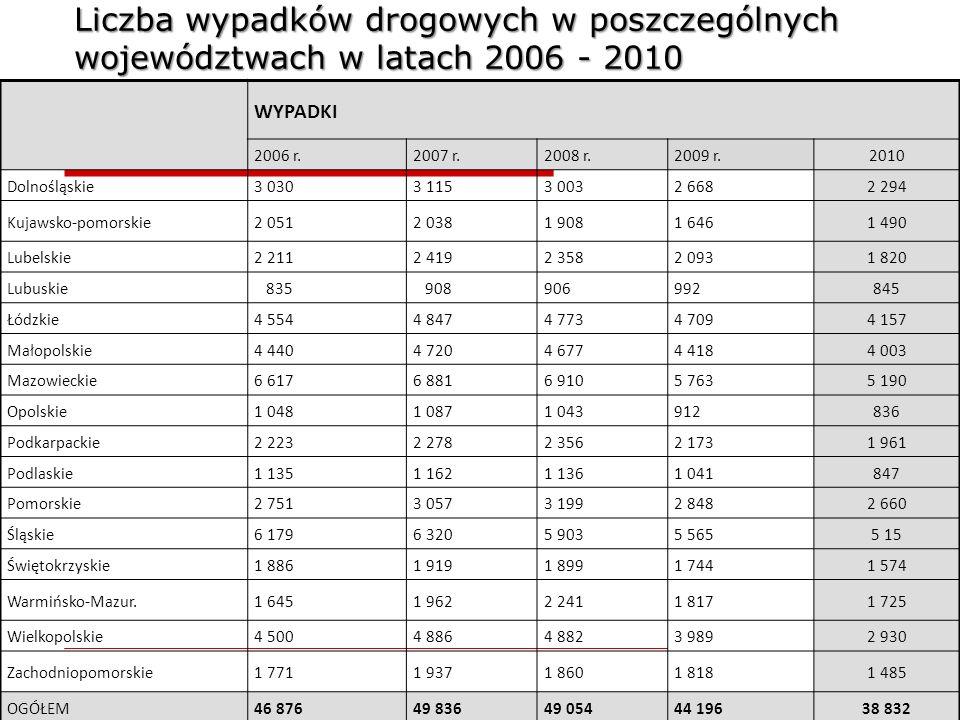 Liczba wypadków drogowych w poszczególnych województwach w latach 2006 - 2010