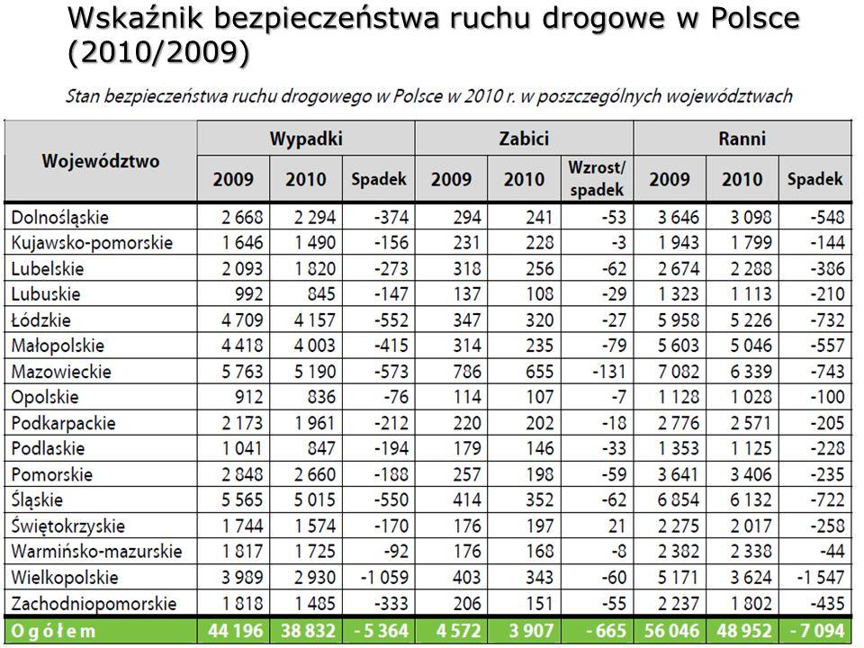 Wskaźnik bezpieczeństwa ruchu drogowe w Polsce (2010/2009)
