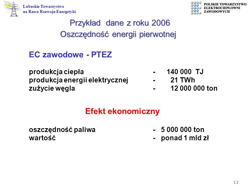 Przykład dane z roku 2006 Oszczędność energii pierwotnej