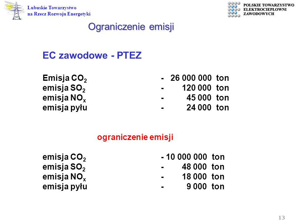 Ograniczenie emisji EC zawodowe - PTEZ Emisja CO2 - 26 000 000 ton