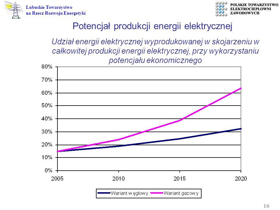Potencjał produkcji energii elektrycznej