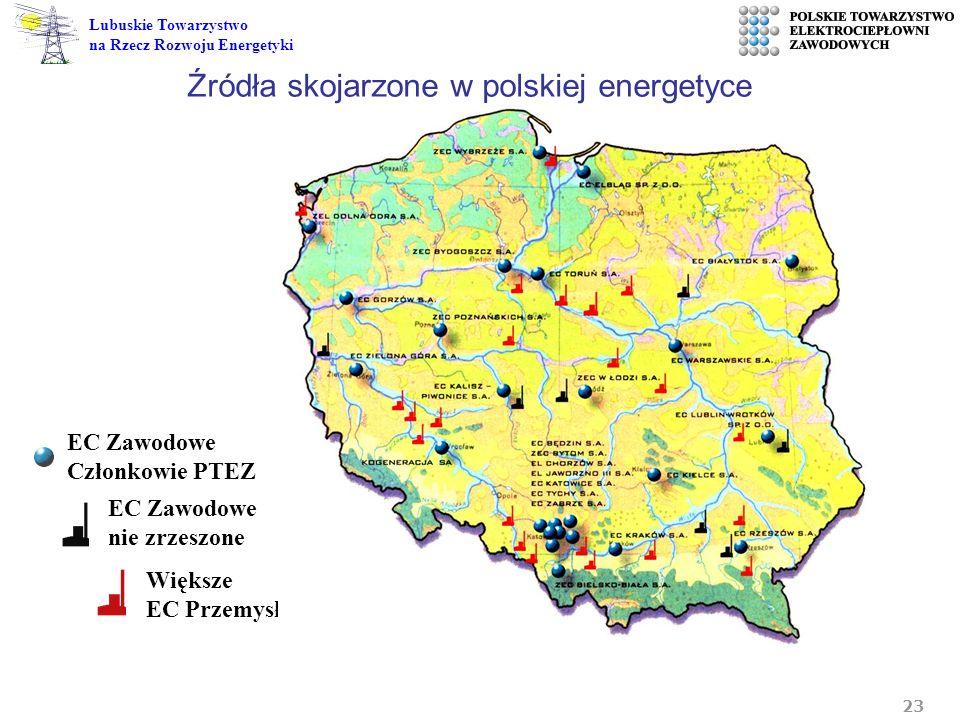 Źródła skojarzone w polskiej energetyce