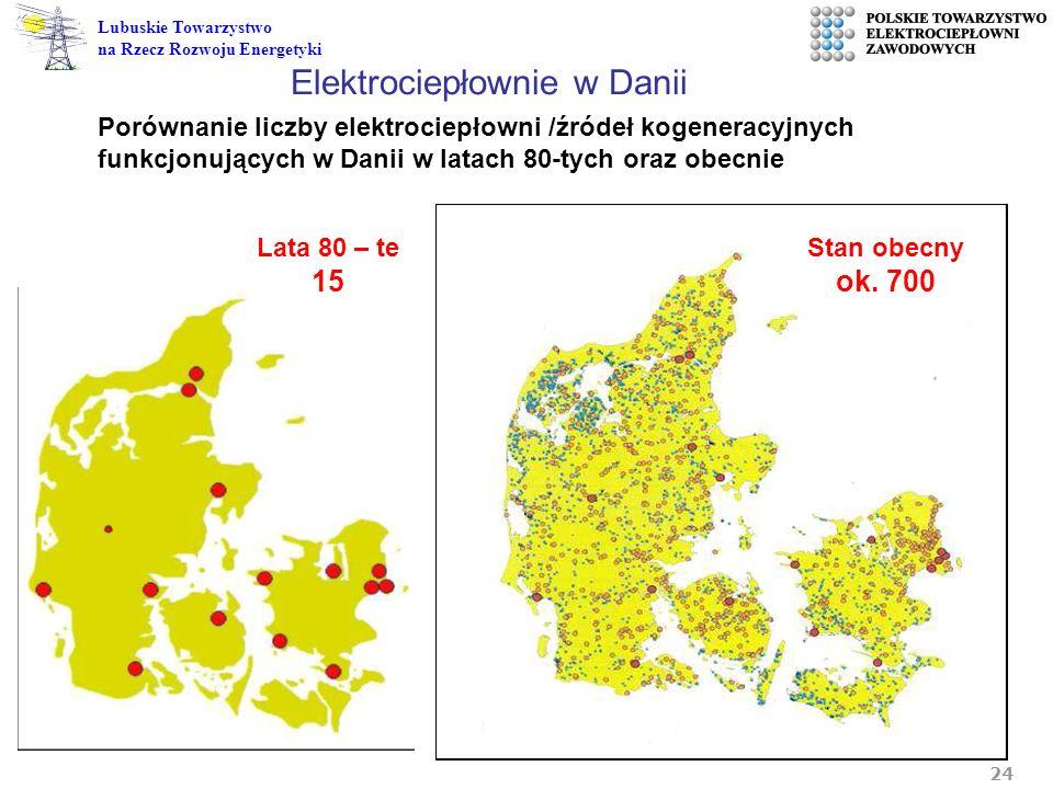 Elektrociepłownie w Danii