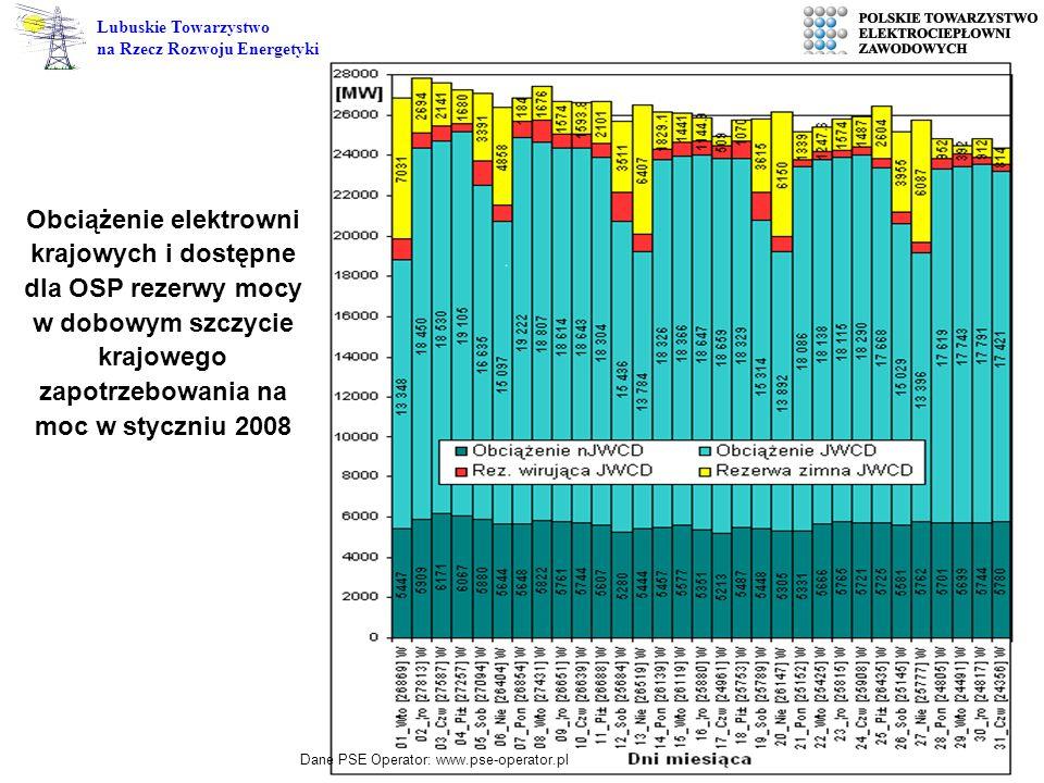 Obciążenie elektrowni krajowych i dostępne dla OSP rezerwy mocy w dobowym szczycie krajowego zapotrzebowania na moc w styczniu 2008