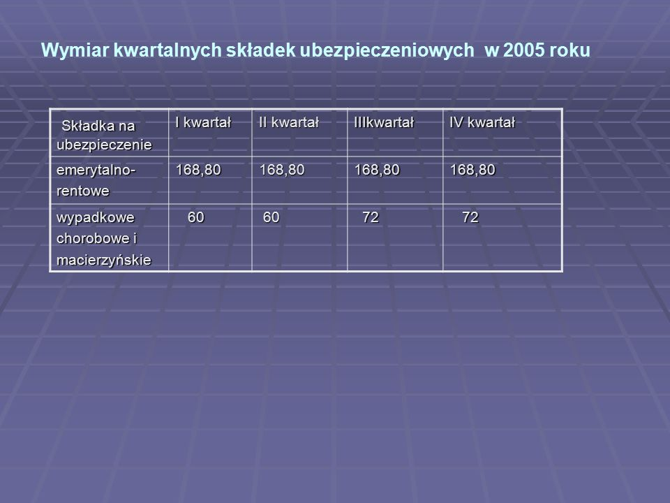 Wymiar kwartalnych składek ubezpieczeniowych w 2005 roku