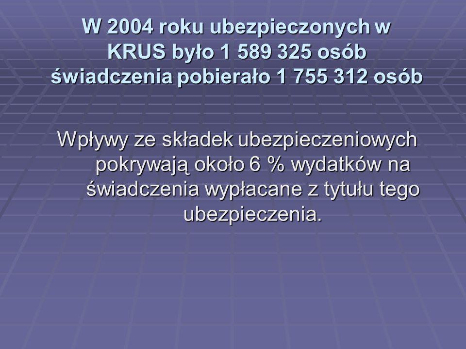 W 2004 roku ubezpieczonych w KRUS było 1 589 325 osób świadczenia pobierało 1 755 312 osób