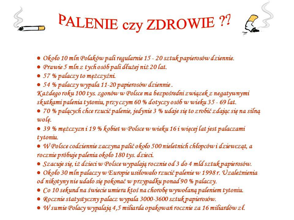 PALENIE czy ZDROWIE ● Około 10 mln Polaków pali regularnie 15 - 20 sztuk papierosów dziennie. ● Prawie 5 mln z tych osób pali dłużej niż 20 lat.