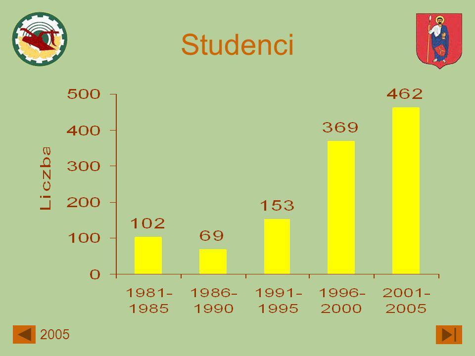 Studenci 2005