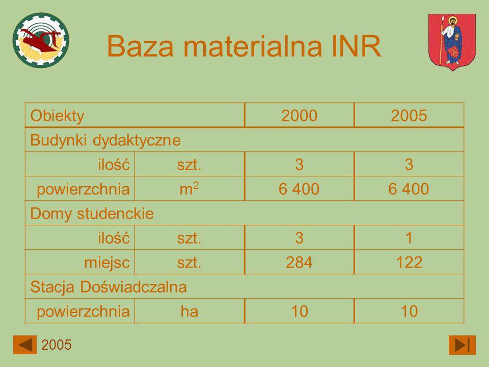 Baza materialna INR Obiekty 2000 2005 Budynki dydaktyczne ilość szt. 3