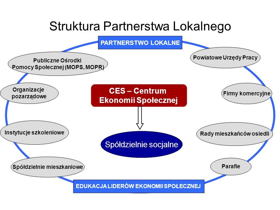 Struktura Partnerstwa Lokalnego