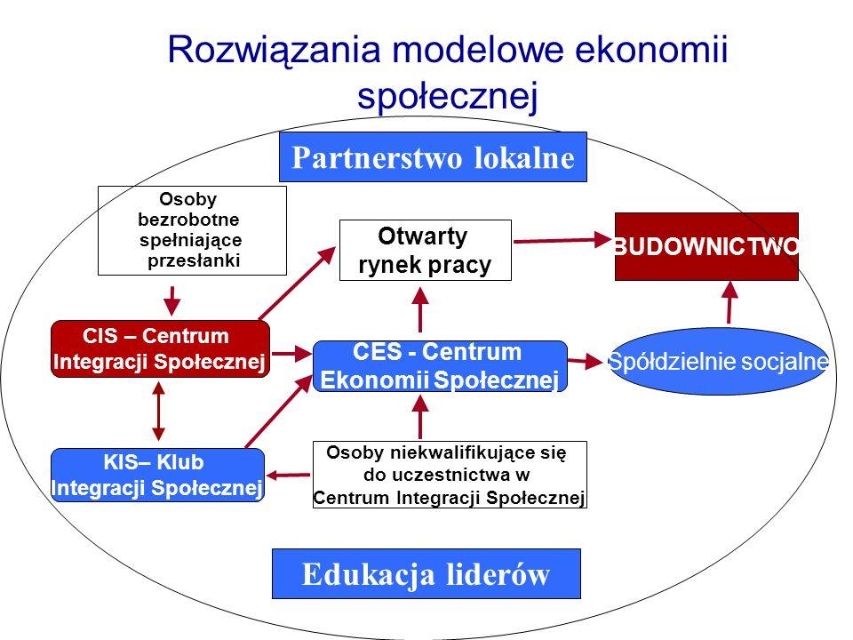 Rozwiązania modelowe ekonomii społecznej