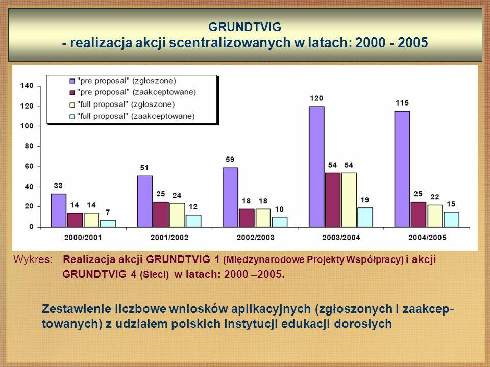 GRUNDTVIG - realizacja akcji scentralizowanych w latach: 2000 - 2005