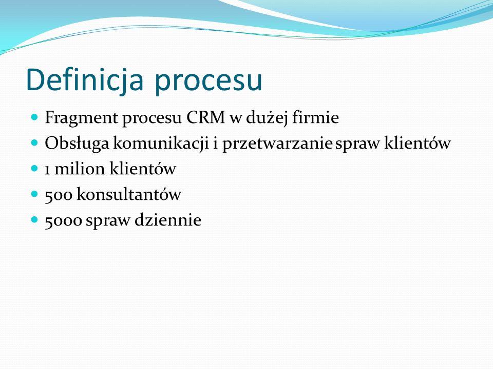 Definicja procesu Fragment procesu CRM w dużej firmie