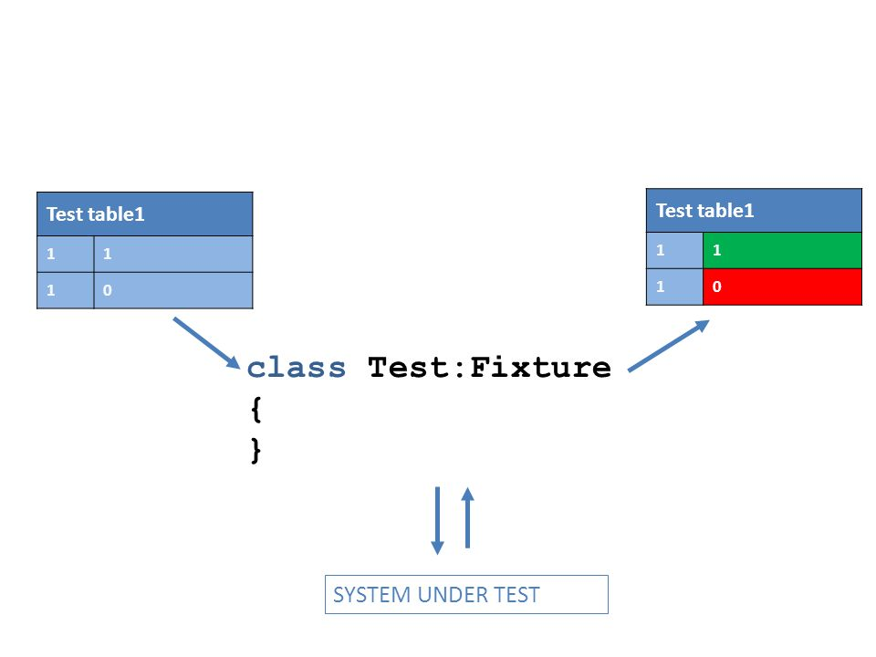 Test table1 1 Test table1 1 class Test:Fixture { } SYSTEM UNDER TEST