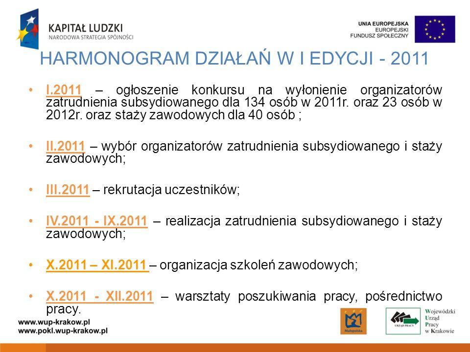 HARMONOGRAM DZIAŁAŃ W I EDYCJI - 2011