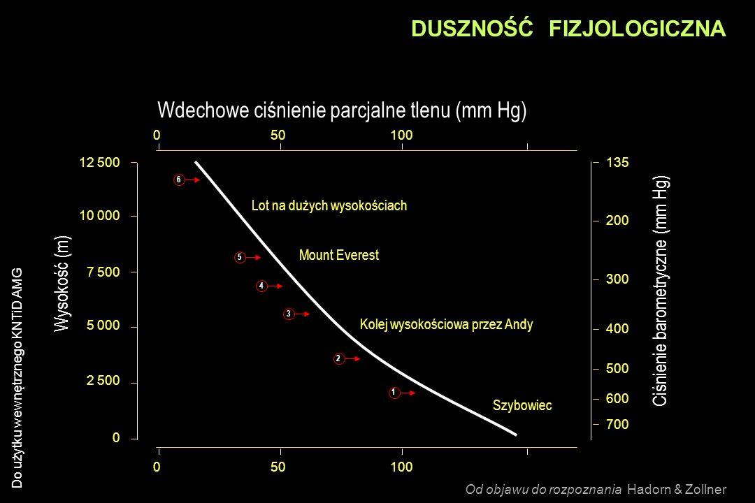 Ciśnienie barometryczne (mm Hg)