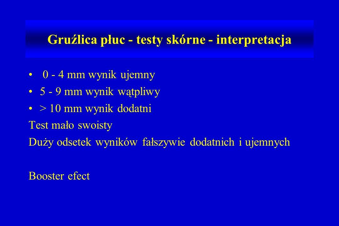Gruźlica płuc - testy skórne - interpretacja
