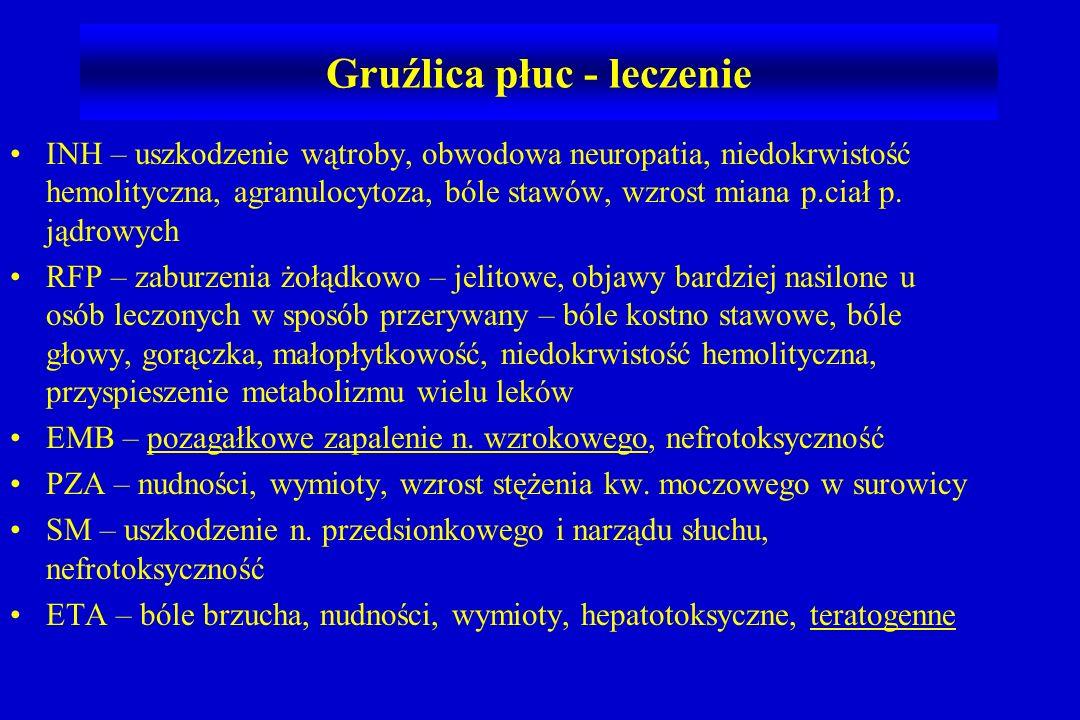 Gruźlica płuc - leczenie