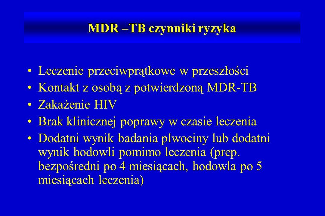 MDR –TB czynniki ryzyka