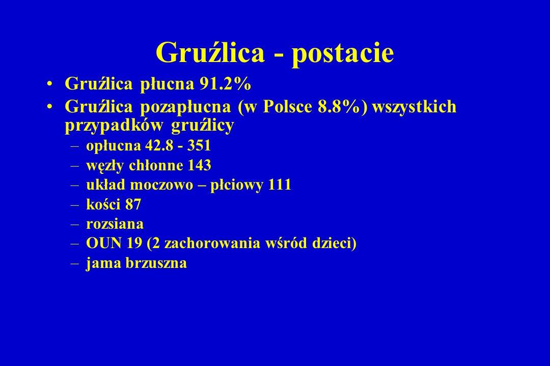 Gruźlica - postacie Gruźlica płucna 91.2%