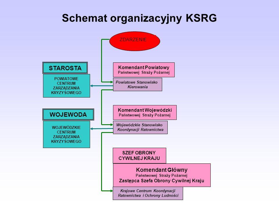 Schemat organizacyjny KSRG