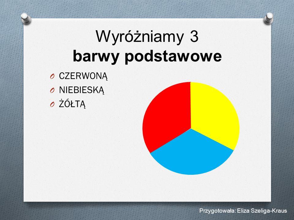 Wyróżniamy 3 barwy podstawowe