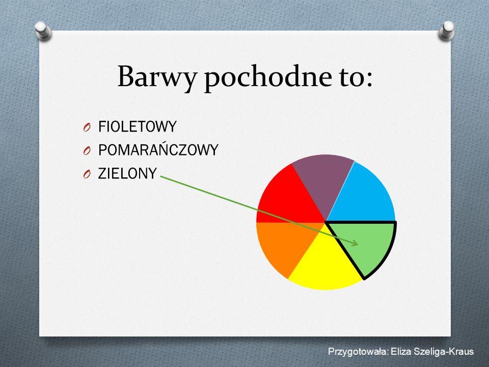 Barwy pochodne to: FIOLETOWY POMARAŃCZOWY ZIELONY