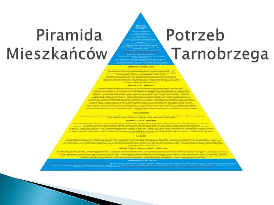 Piramida Potrzeb Mieszkańców Tarnobrzega