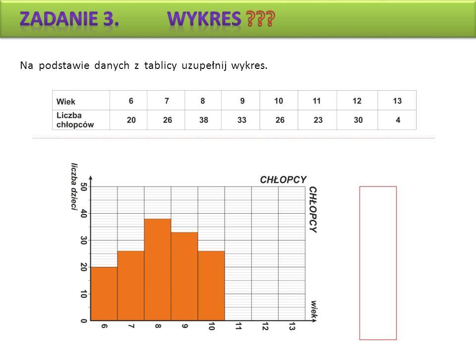 Zadanie 3. WYKRES Na podstawie danych z tablicy uzupełnij wykres.