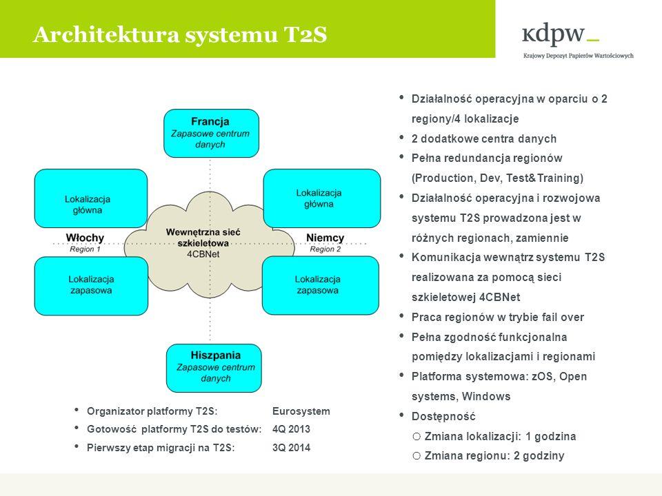 Architektura systemu T2S