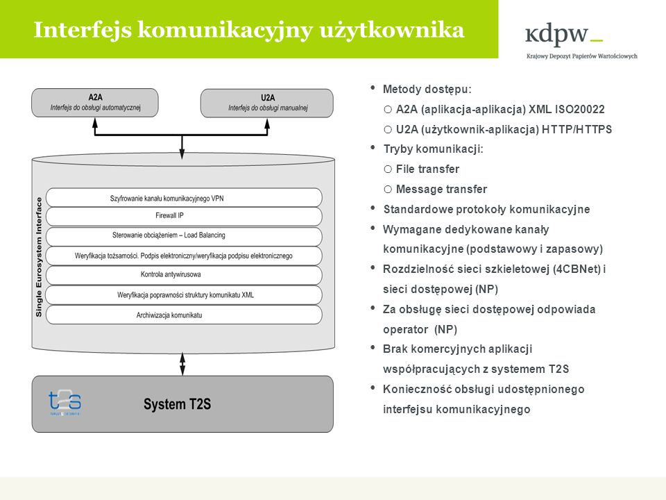 Interfejs komunikacyjny użytkownika