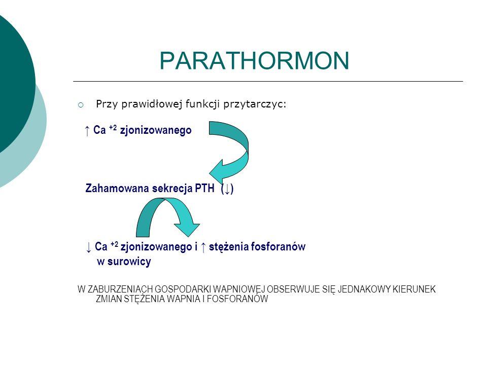 PARATHORMON Zahamowana sekrecja PTH (↓)