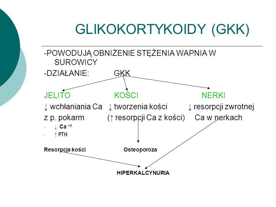 GLIKOKORTYKOIDY (GKK)
