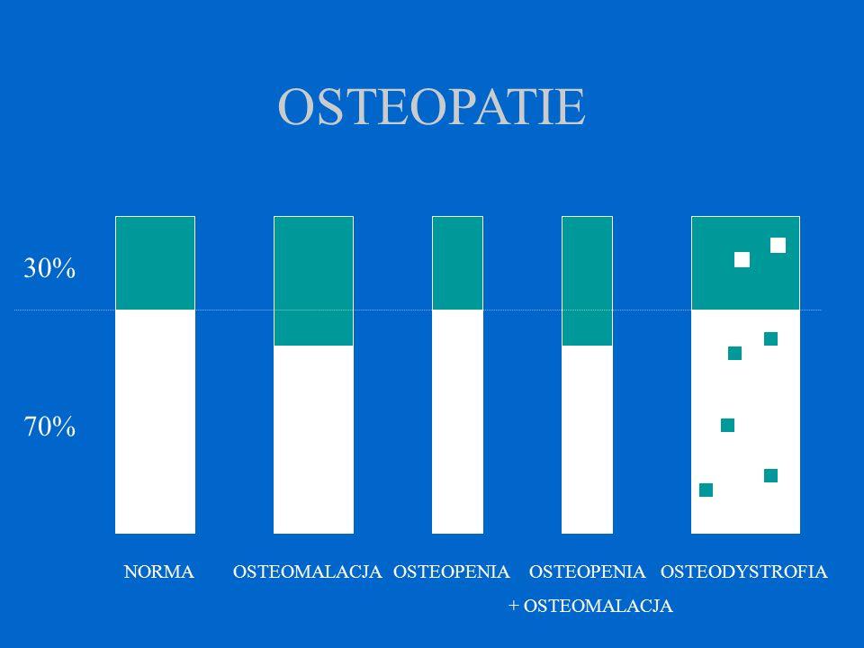 OSTEOPATIE 30% 70% NORMA OSTEOMALACJA OSTEOPENIA OSTEOPENIA OSTEODYSTROFIA.