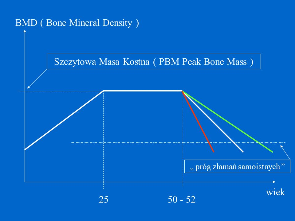 BMD ( Bone Mineral Density )