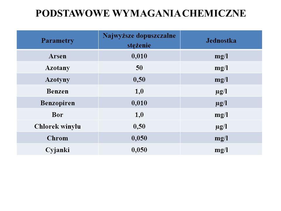 PODSTAWOWE WYMAGANIA CHEMICZNE
