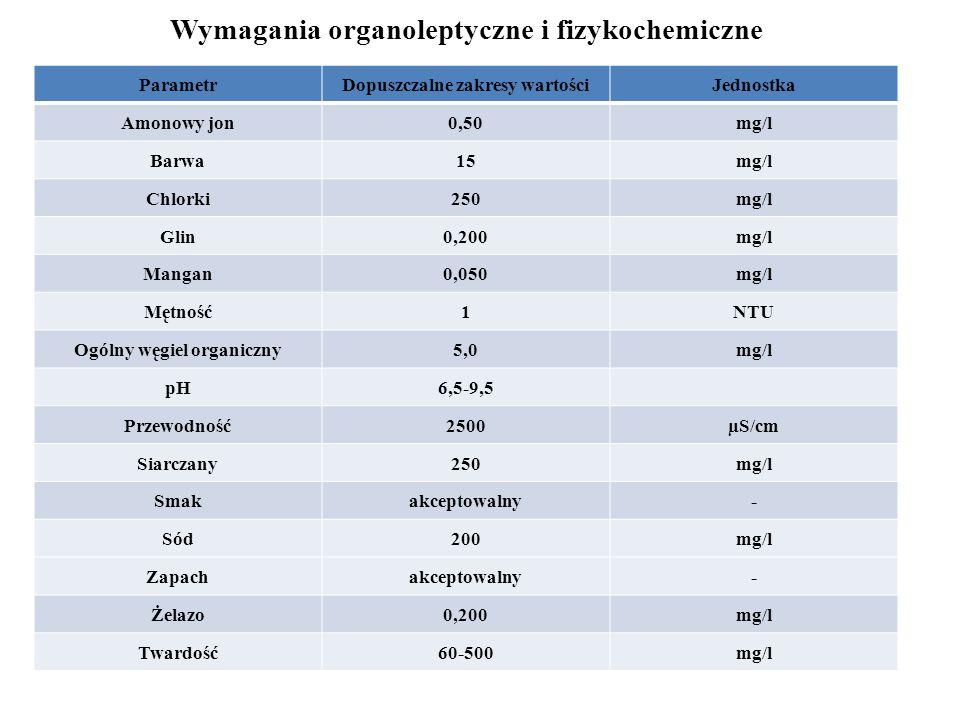 Wymagania organoleptyczne i fizykochemiczne