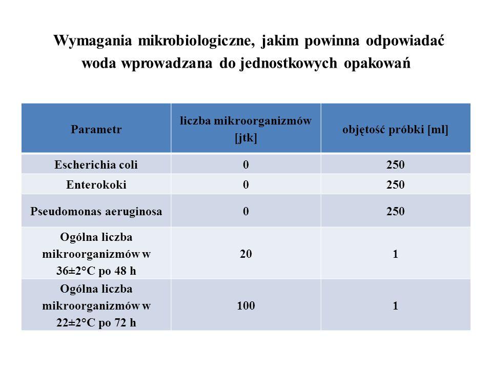 Wymagania mikrobiologiczne, jakim powinna odpowiadać woda wprowadzana do jednostkowych opakowań