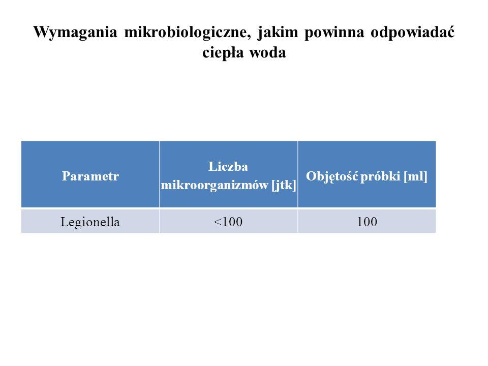 Wymagania mikrobiologiczne, jakim powinna odpowiadać ciepła woda