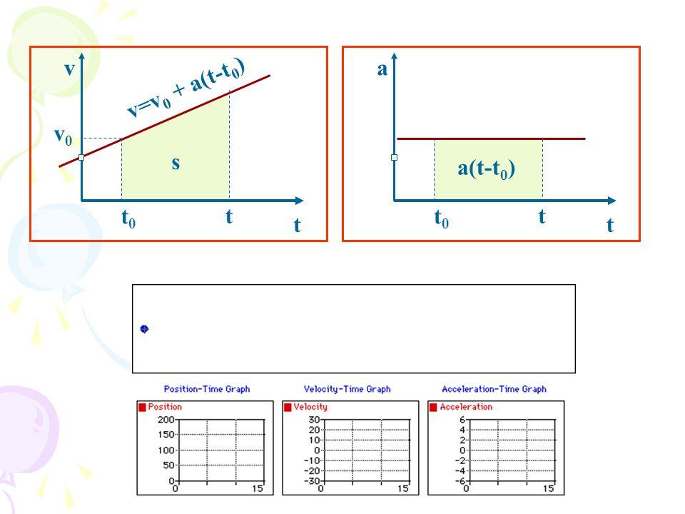 v t v=v0 + a(t-t0) t0 v0 s a t a(t-t0) t0