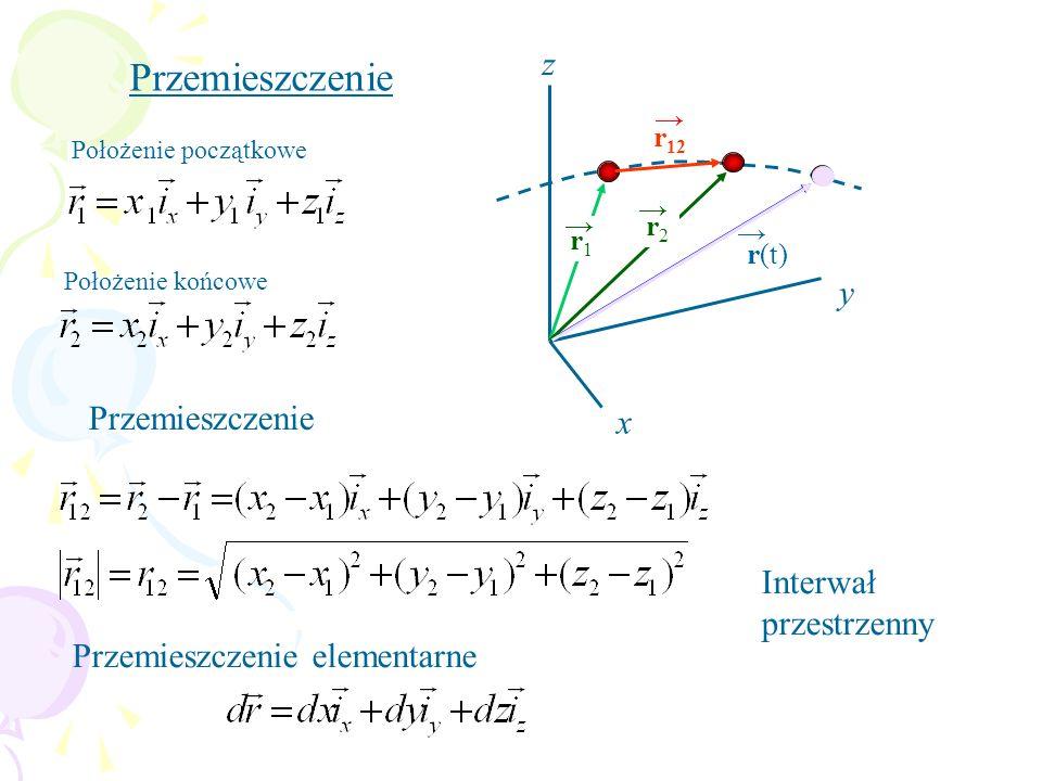 Przemieszczenie z y Przemieszczenie x Interwał przestrzenny