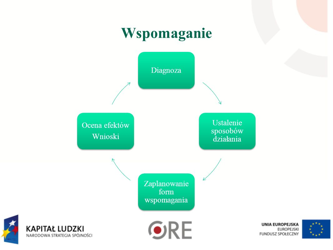 Wspomaganie Diagnoza Ustalenie sposobów działania