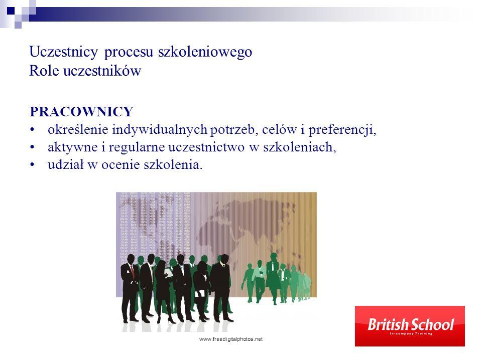 Uczestnicy procesu szkoleniowego Role uczestników