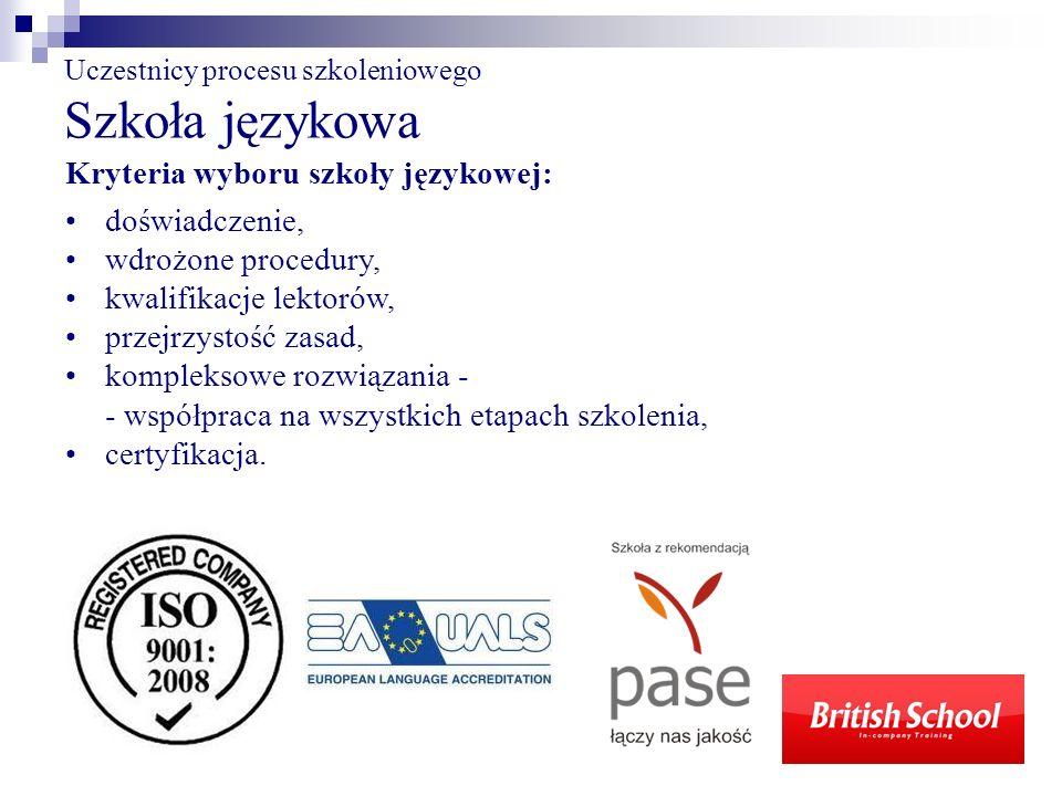 Uczestnicy procesu szkoleniowego Szkoła językowa