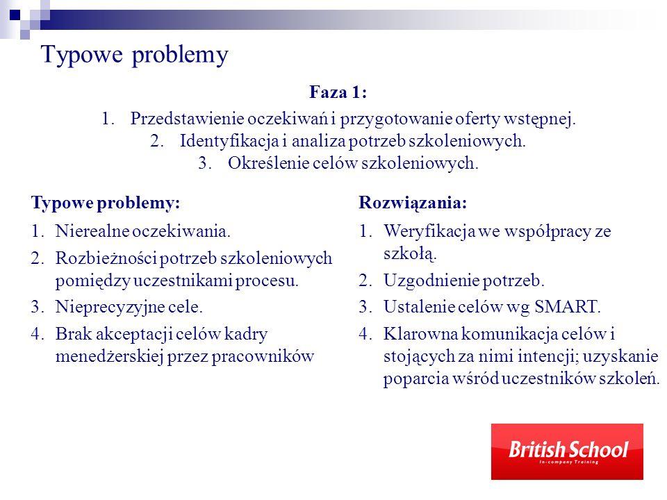 Typowe problemy Faza 1: Przedstawienie oczekiwań i przygotowanie oferty wstępnej. Identyfikacja i analiza potrzeb szkoleniowych.
