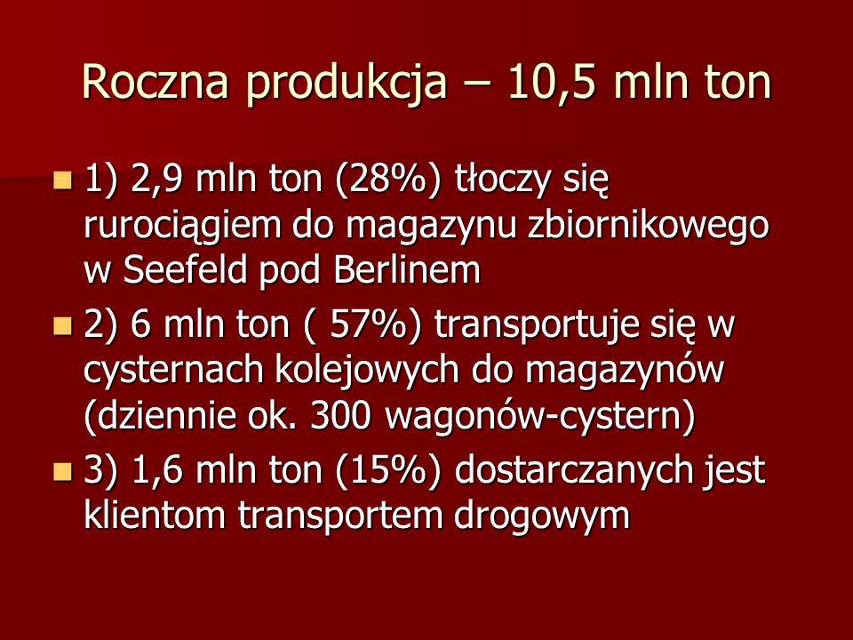 Roczna produkcja – 10,5 mln ton