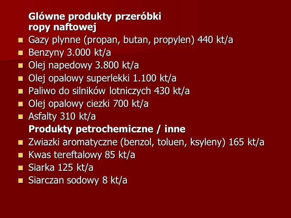 Glówne produkty przeróbki ropy naftowej
